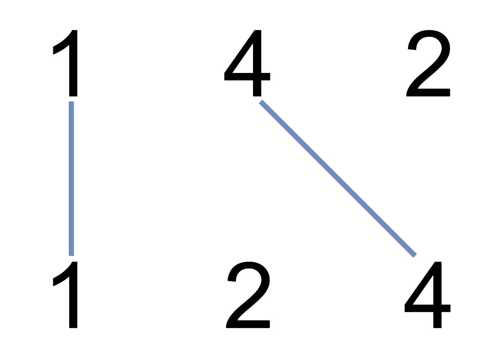 Diagram with A (1, 4, 2) and B (1, 2, 4) arrays with non intersecting lines